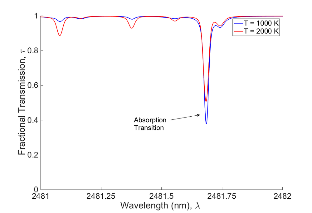 Fig 3: Optical transmission through a 10 cm path of 10% water in air at 1 atm.