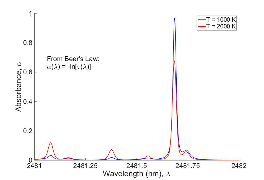 Fig. 4: Absorbance spectra of 10% water in air at 1 atm across a 10 cm path.