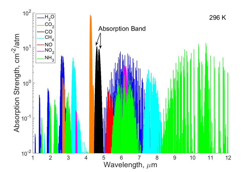 Fig. 5: Infrared absorption bands of a few common chemical species.