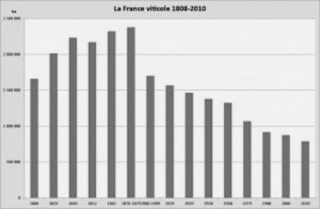 La production vinicole française de 1808 à 2010.