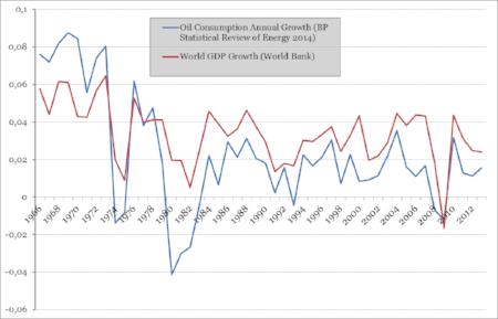 GDP growth = croissance du PIB, courbe corrélée parfaitement à la consommation de pétrole. Le pétrole est l'oxygène qui irrigue tous les secteurs de l'économie.