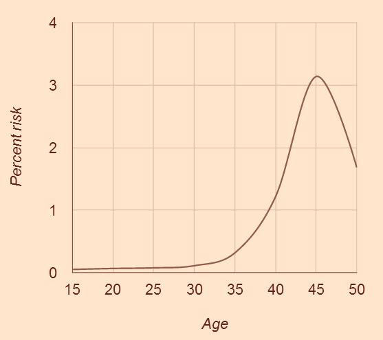 Fréquence de la maladie génétique Trisomie en fonction de l'âge maternel.