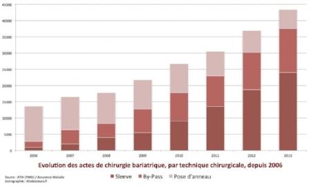 graph-1-chirurgie-bariatrique-1024x618.jpg