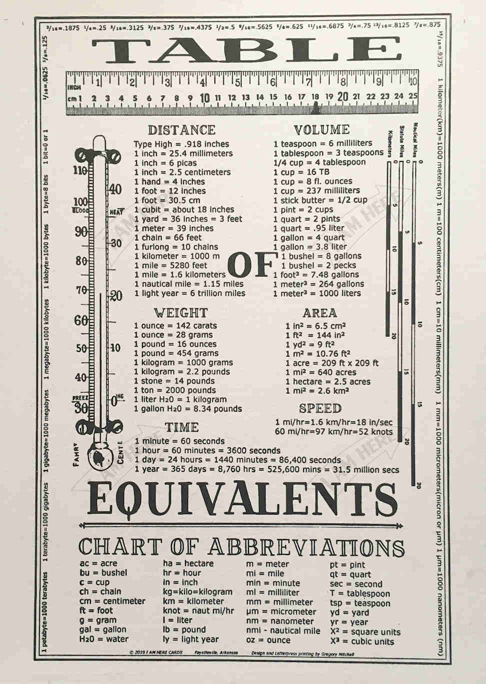Table of Equivalents