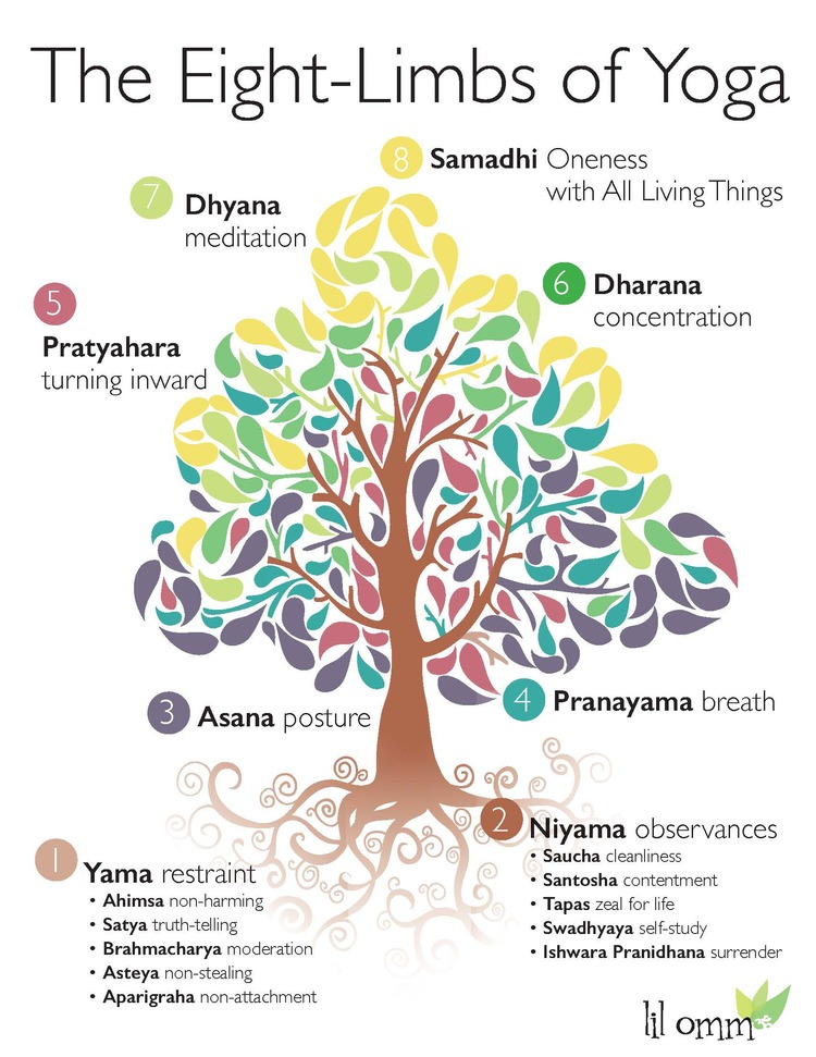 Poster About The Eight Limbs Of Yoga For Lil Omm