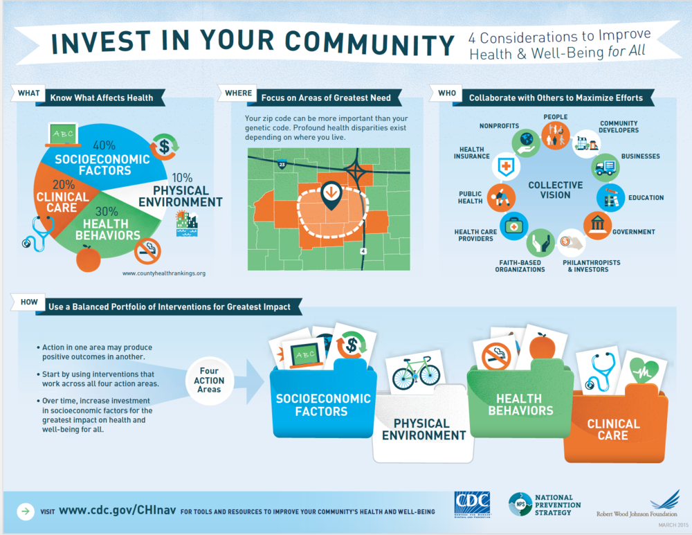 CDC. (2015). CDC Community Health Improvement Navigator. Retrieved from http://www.cdc.gov/chinav/