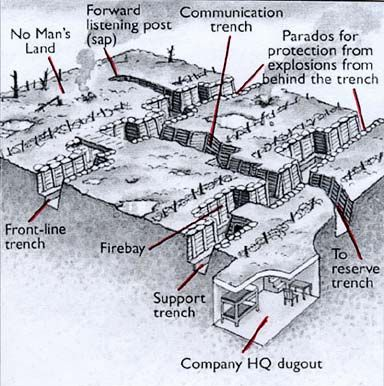 A simplified schematic of a trench system. Front-line trench = Firing trench.