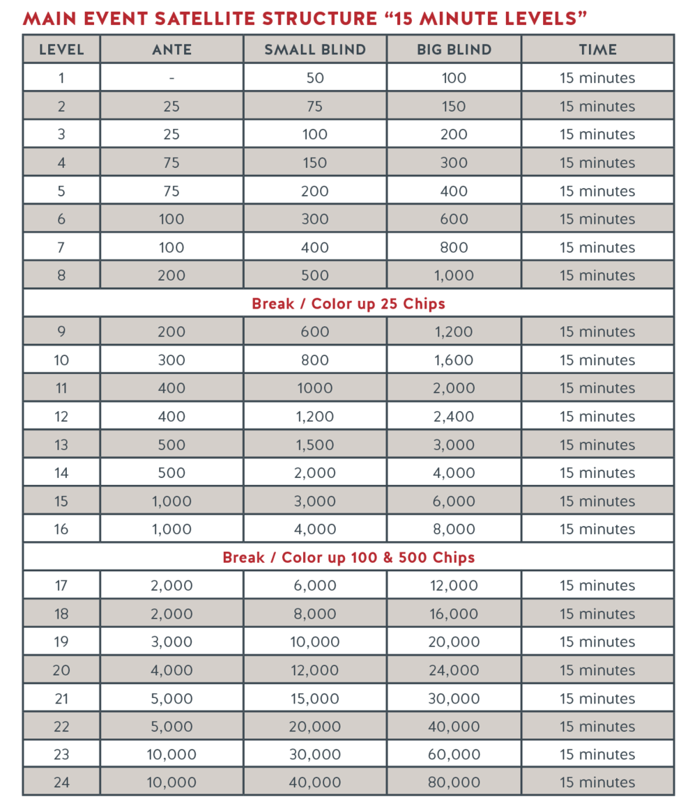 Run It Up Structure - Main Event Satellite_R1.png