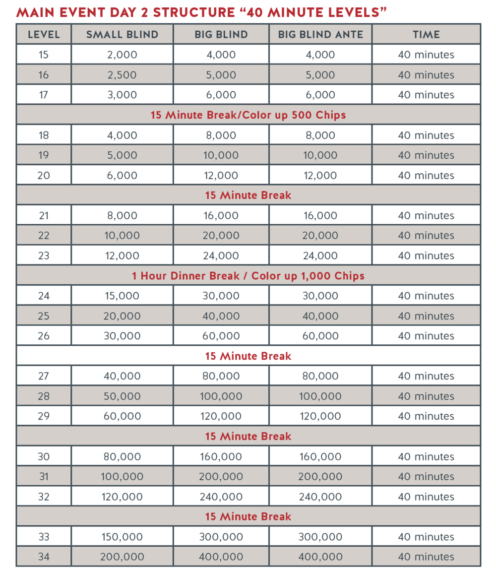 Run It Up Structure - Main Event Day 2_R1.png