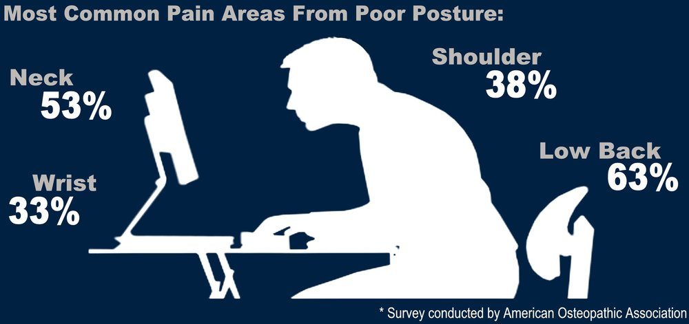 HEALTH - Most Common Places To Have The Worst Posture - Copy.jpg