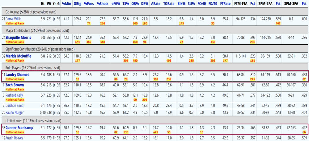 Wichita State's 2016-17 kenpom.com player stats - the numbers in red text and yellow highlight indicate national ranking