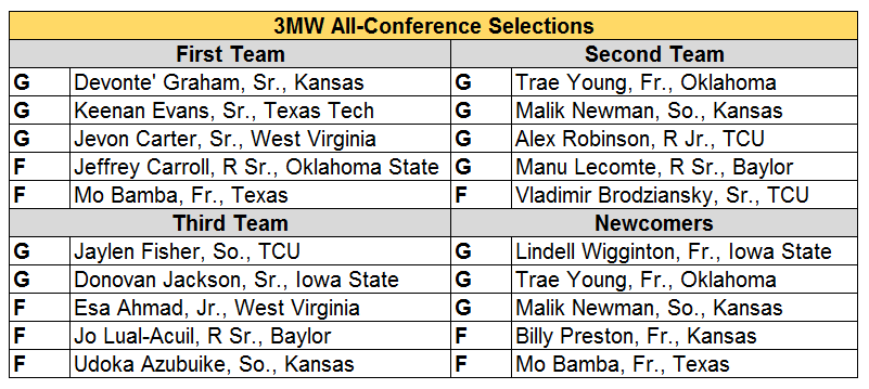 big 12 all conf upda.PNG