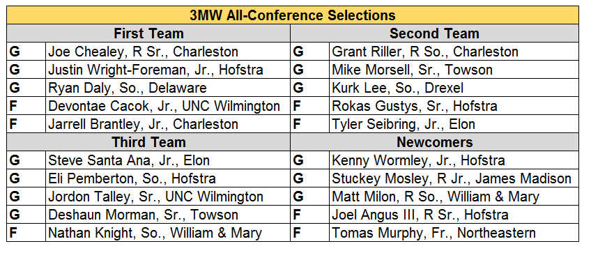 CAA All conf.PNG