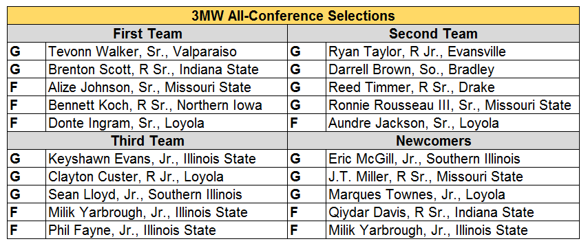 MVC All conf.PNG