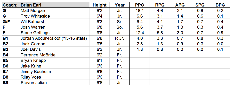 cornell lineup.PNG