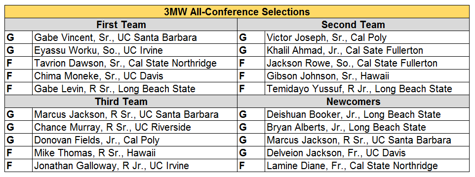 big west conf.PNG