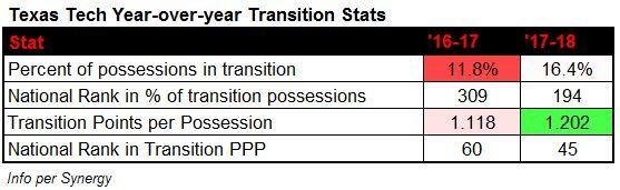 T Tech stats.JPG
