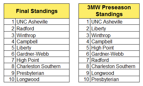 big south final standings.PNG