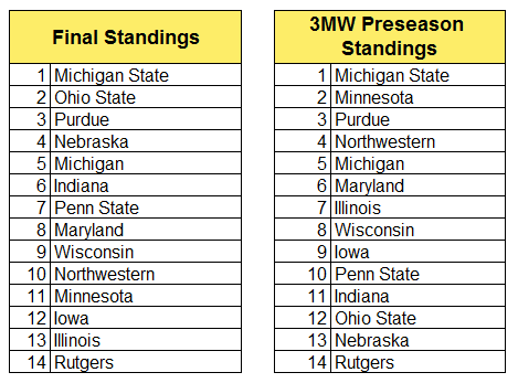 big ten final stand.PNG