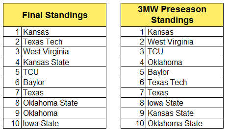 big 12 final stand.PNG