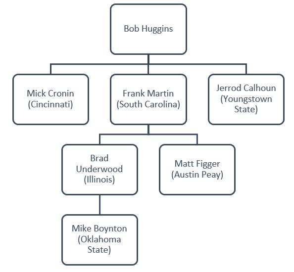 huggins tree.PNG