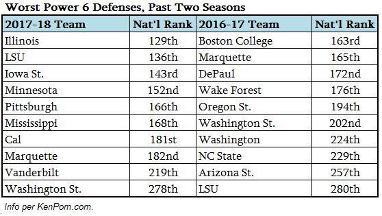 worst p6 defenses.JPG