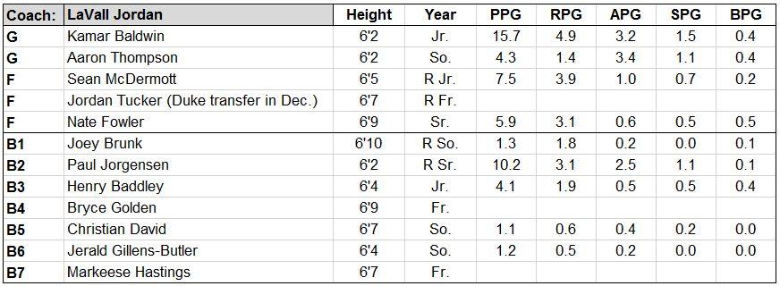 butler roster.JPG