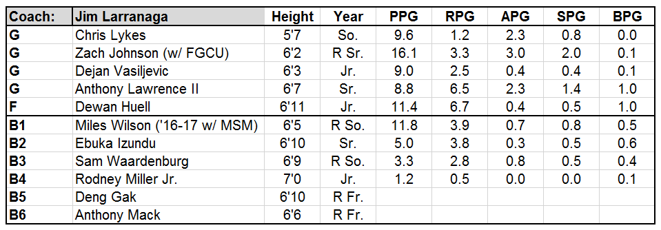 Miami FL Roster 18-19.PNG