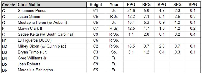st johns roster.JPG