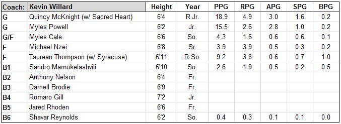 seton hall roster.JPG