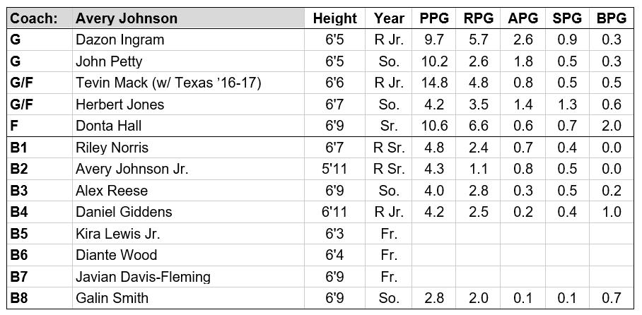 Alabama roster.PNG