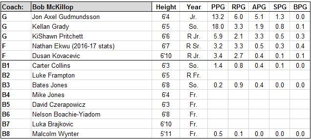 davidson roster.JPG