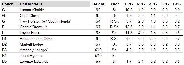 st joes roster.JPG