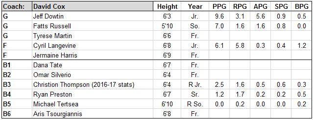 rhode island roster.JPG