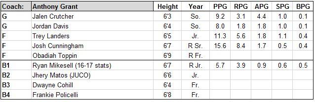 dayton roster.JPG