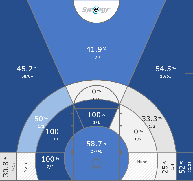Anthony Mathis 2017-18 Shot Chart, per Synergy.