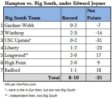 hampton vs Big South under Joyner.JPG