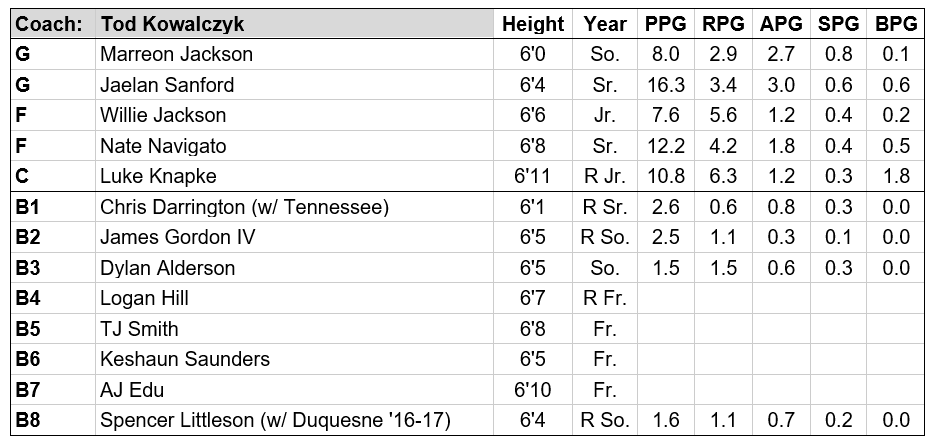 Toledo roster.PNG