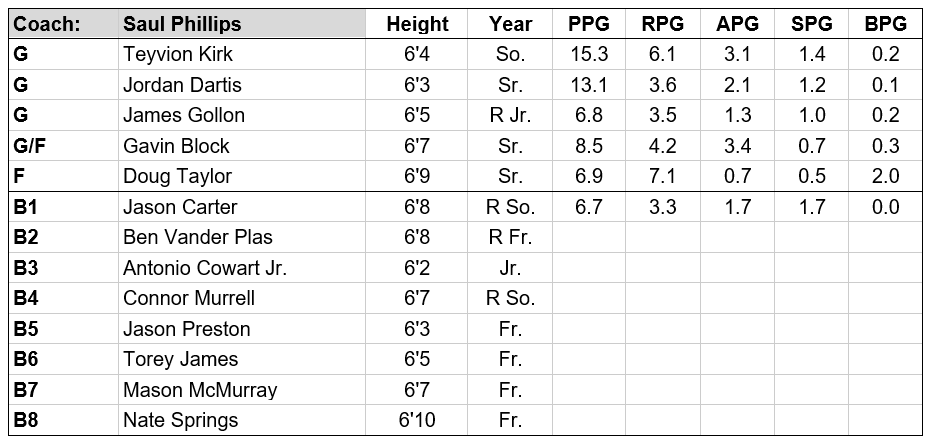 Ohio roster.PNG