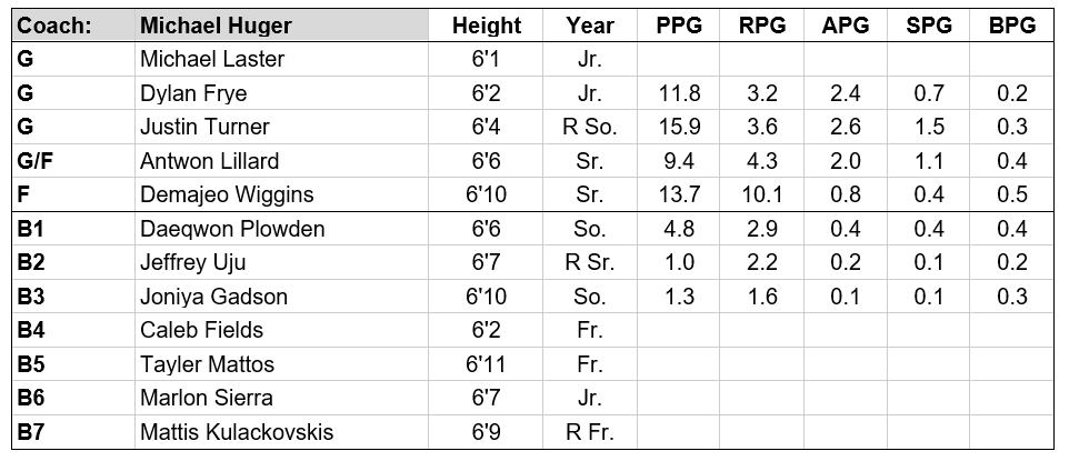 Bowling Green roster.PNG