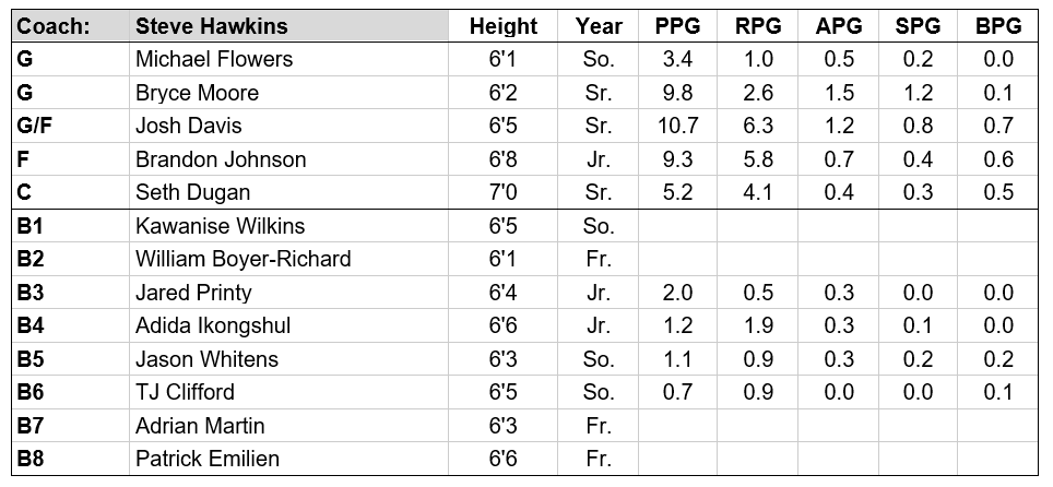 WMU roster.PNG