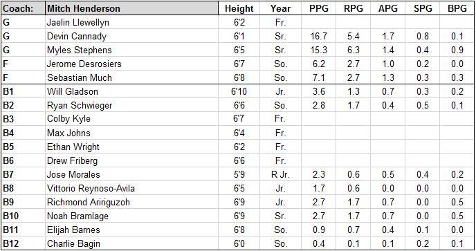 princeton roster.JPG