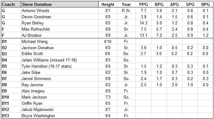 penn roster.JPG
