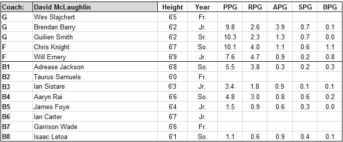 dartmouth roster.JPG