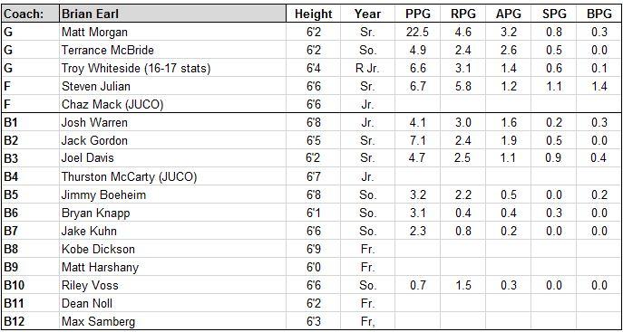 cornell roster.JPG