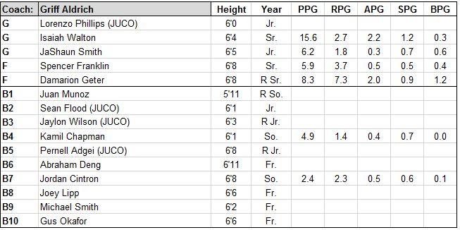 longwood roster.JPG