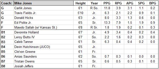 radford basketball roster.JPG