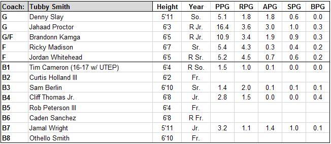 high point roster.JPG