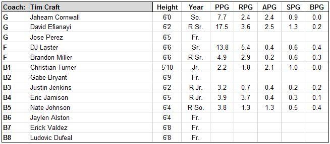 gardner webb roster.JPG
