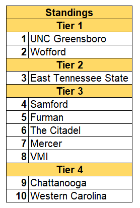 SoCon standings.PNG